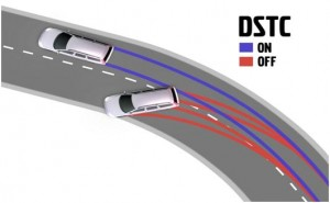 Dynamic Stability and traction Control