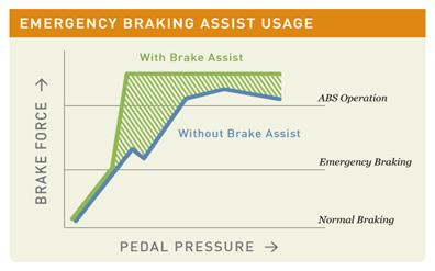 Emergency Brake Assist