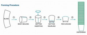 Pneumatic paper cup forming stages