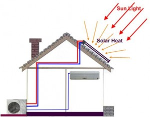 Powering AC with solar energy