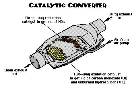 emissions zetti cat converter tag platinum diagram catalytic