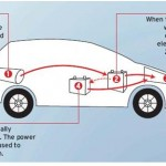 Hydrogen Powered vehicle