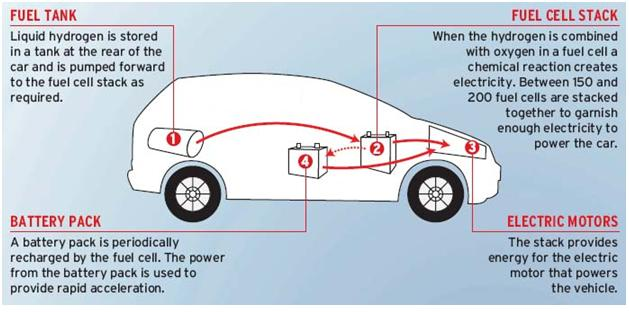 Hydrogen Powered Vehicle Mechanical Engineering Projects