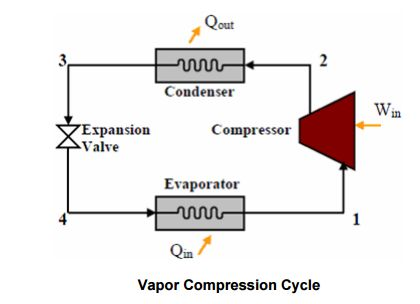 Vapor Absorption Cooling System