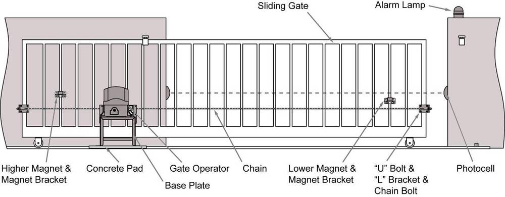 chain operated sliding gate